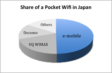 Pocket wifi Share inJapan